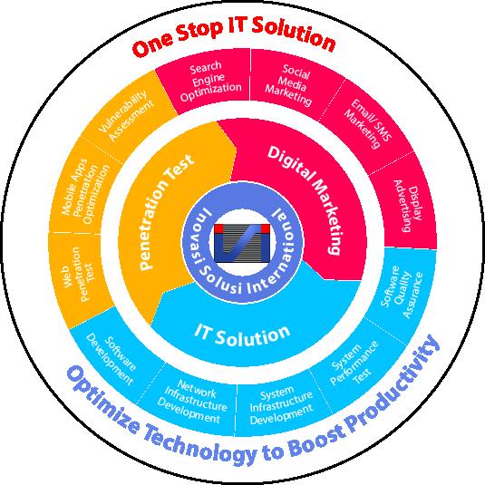 inovasi-solusi-service-portfolio