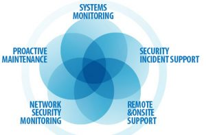 Managed-Services-Technologies